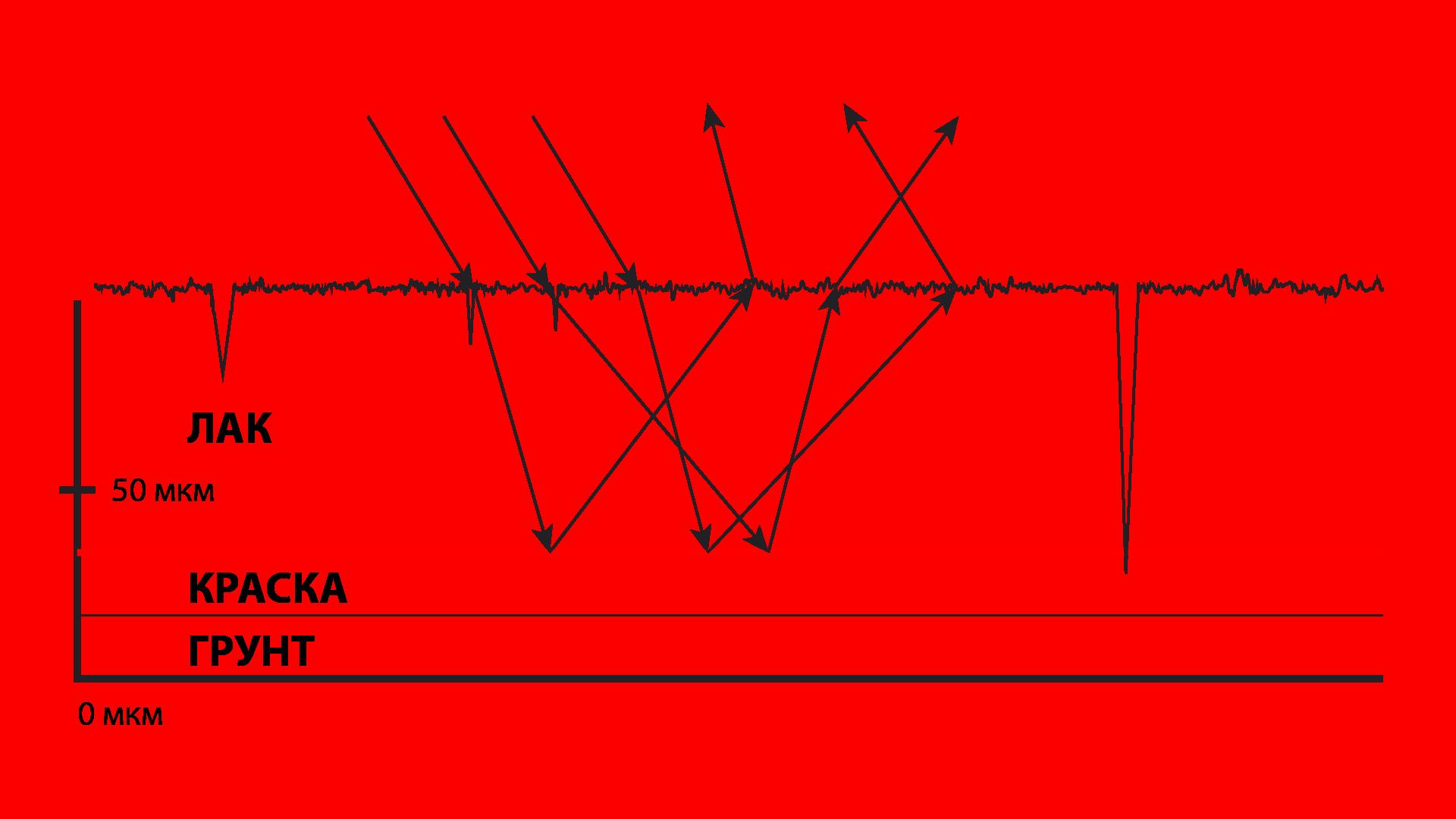 Как проходит свет через поврежденный лак