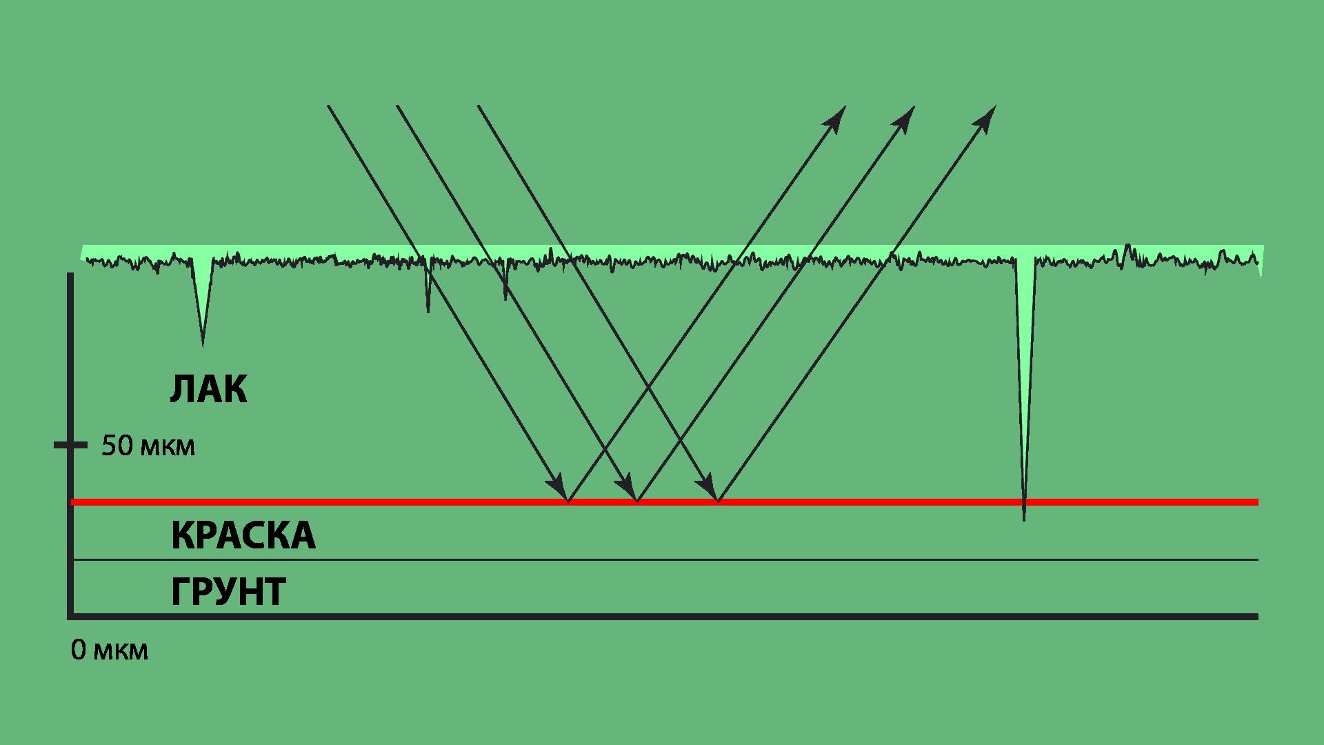 Схема прохождения света через лак после ручной полировки