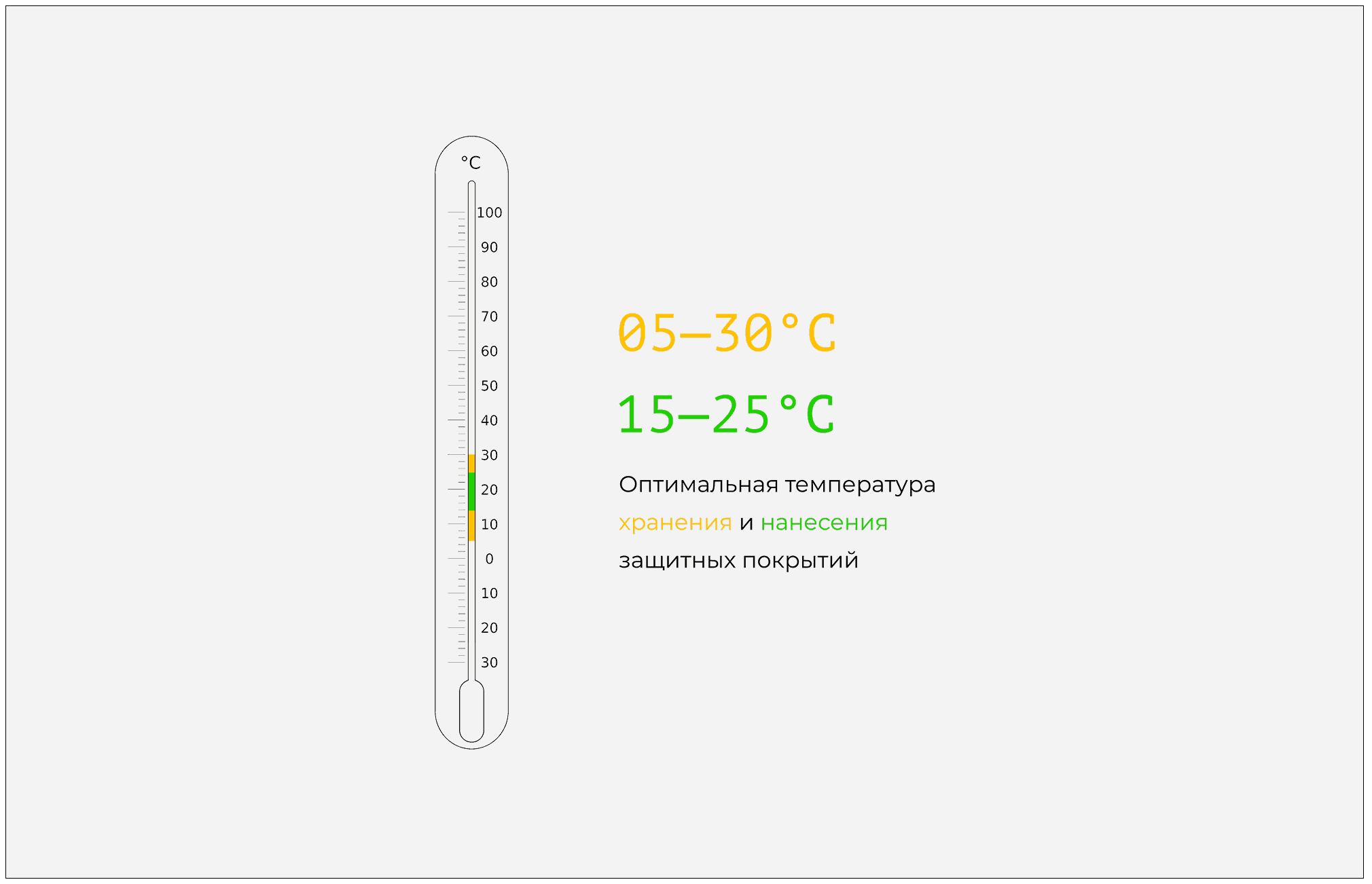 Оптимальная температура для нанесения защитных покрытий
