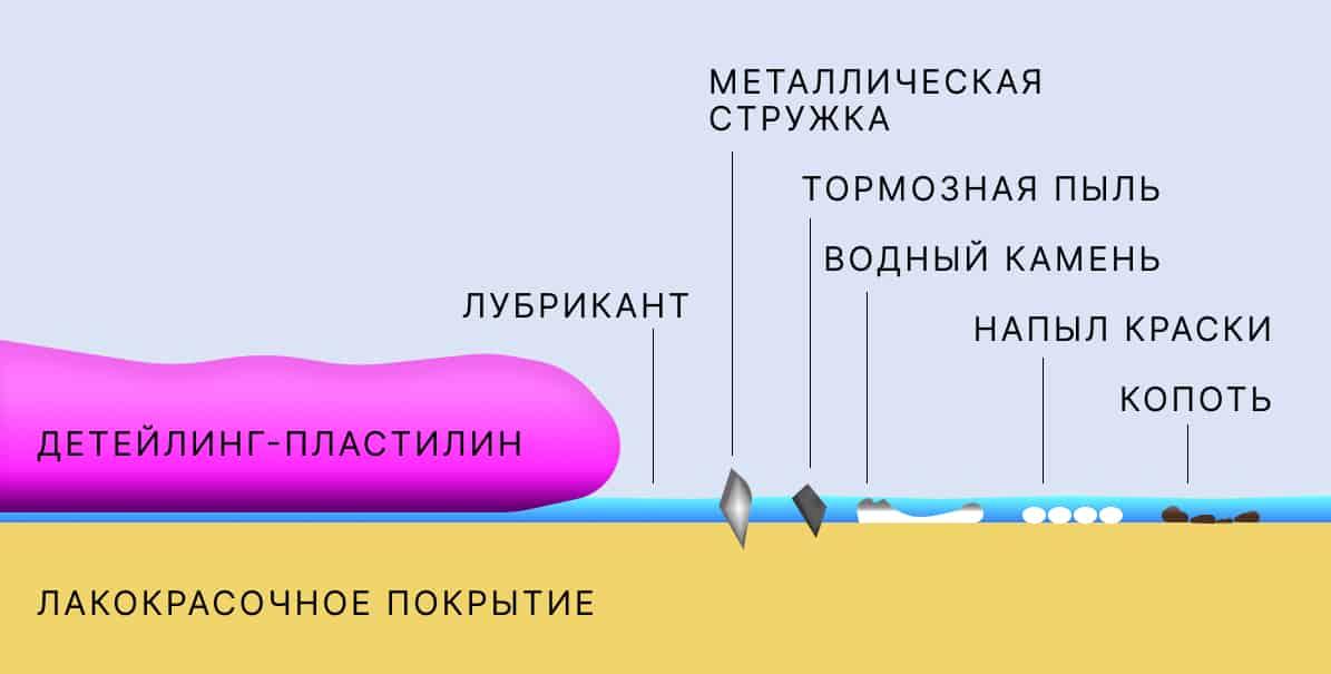 Принцип работы пластилина