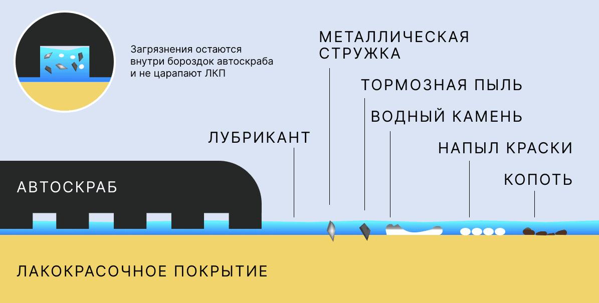 Схема работы автоскраба