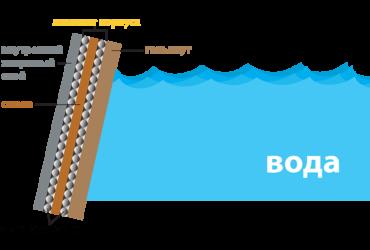 схема строения яхт